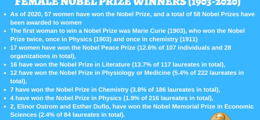 List of Female Nobel Prize Winners – 1903-2020