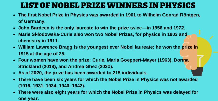List of 215 Nobel Prize Winners in Physics – 1901-2020