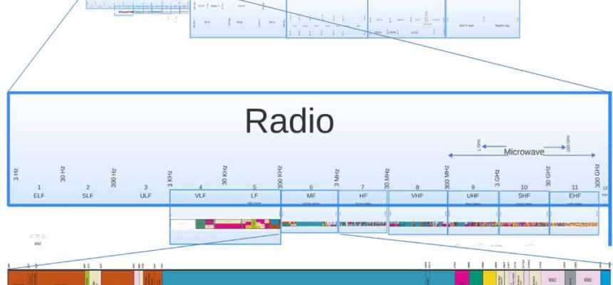 Steps of How Does Radio Frequency Spectrum Work?